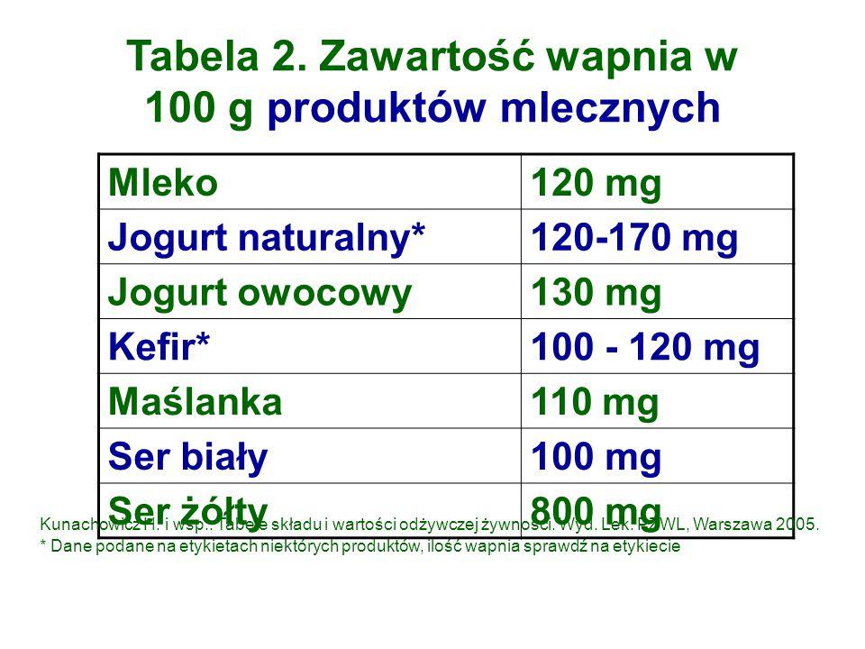 Tabela 2. Zawartość wapnia w 100 g produktów mlecznych