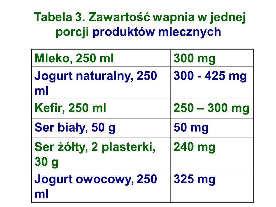 Tabela 3. Zawartość wapnia w jednej porcji produktów mlecznych