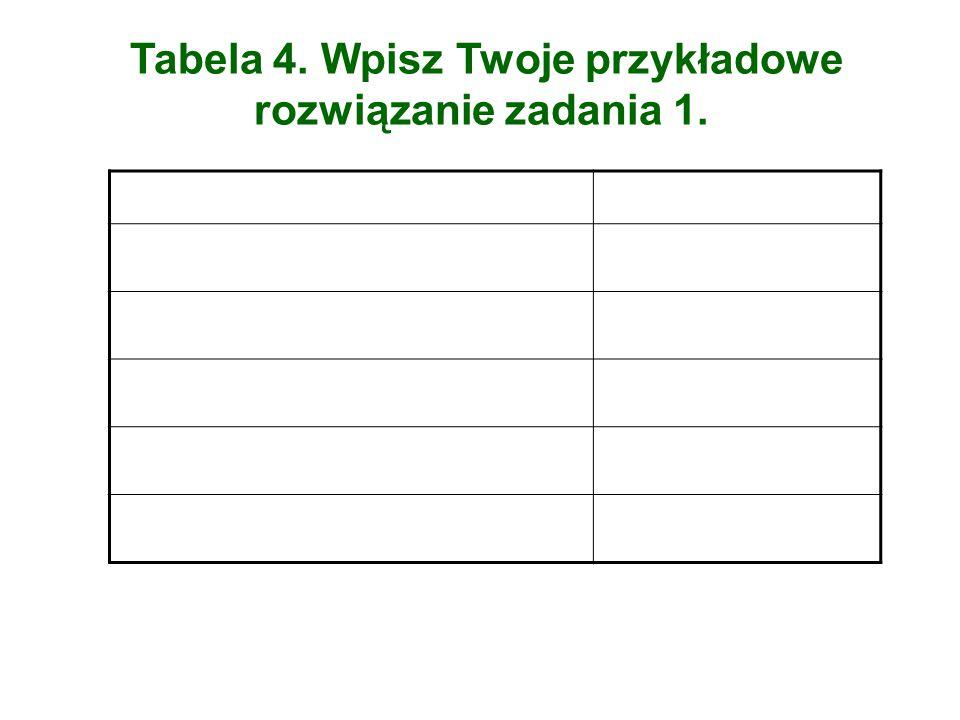 Tabela 4. Wpisz Twoje przykładowe rozwiązanie zadania 1.