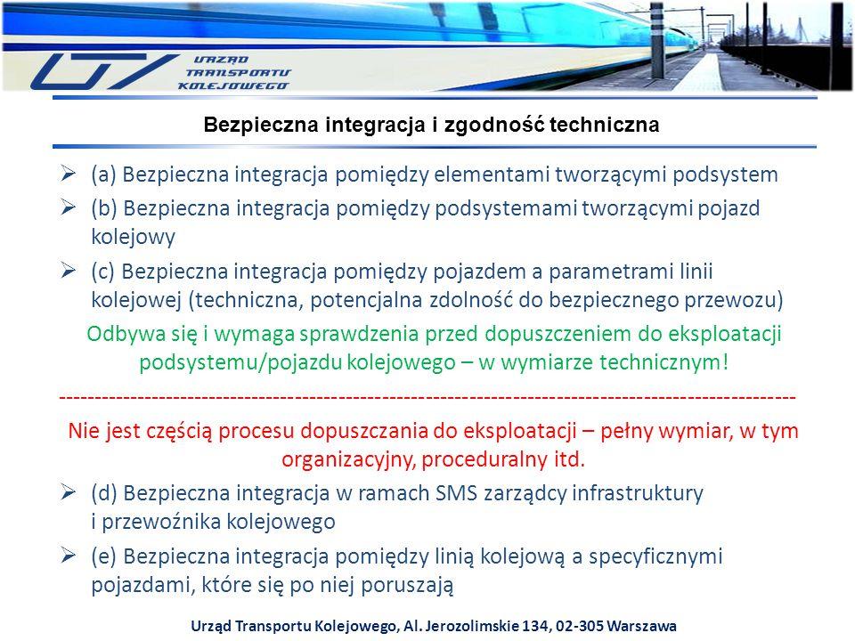 (a) Bezpieczna integracja pomiędzy elementami tworzącymi podsystem