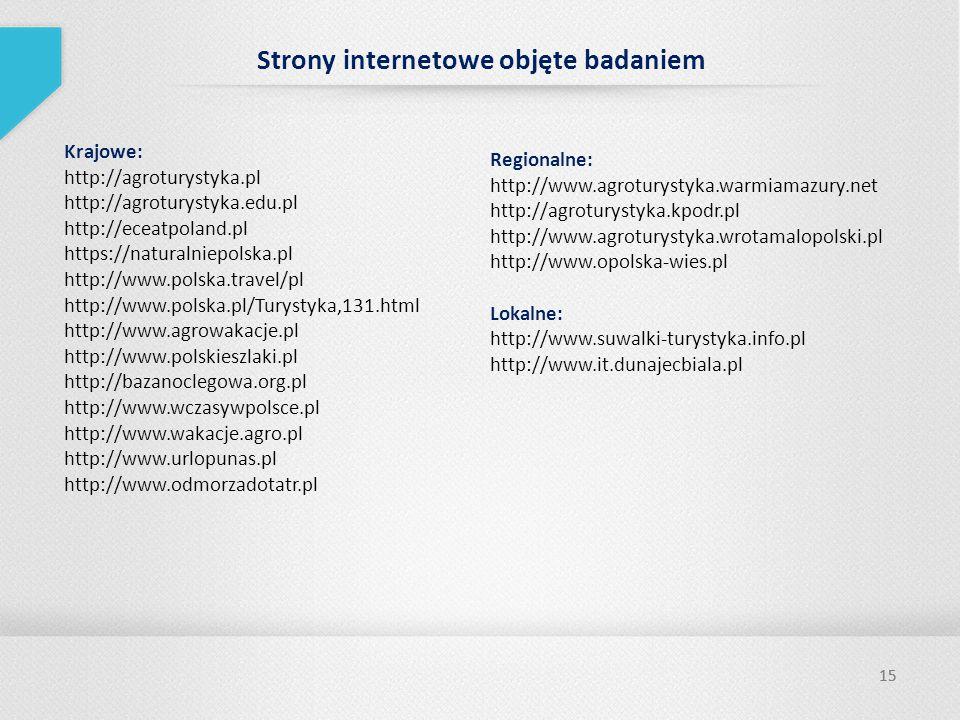 Strony internetowe objęte badaniem