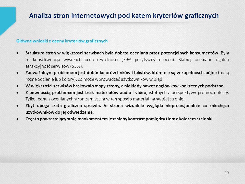 Analiza stron internetowych pod katem kryteriów graficznych
