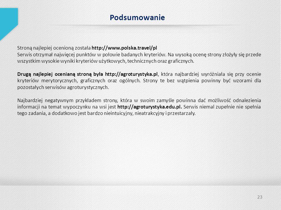 Podsumowanie Stroną najlepiej ocenioną została http://www.polska.travel/pl.