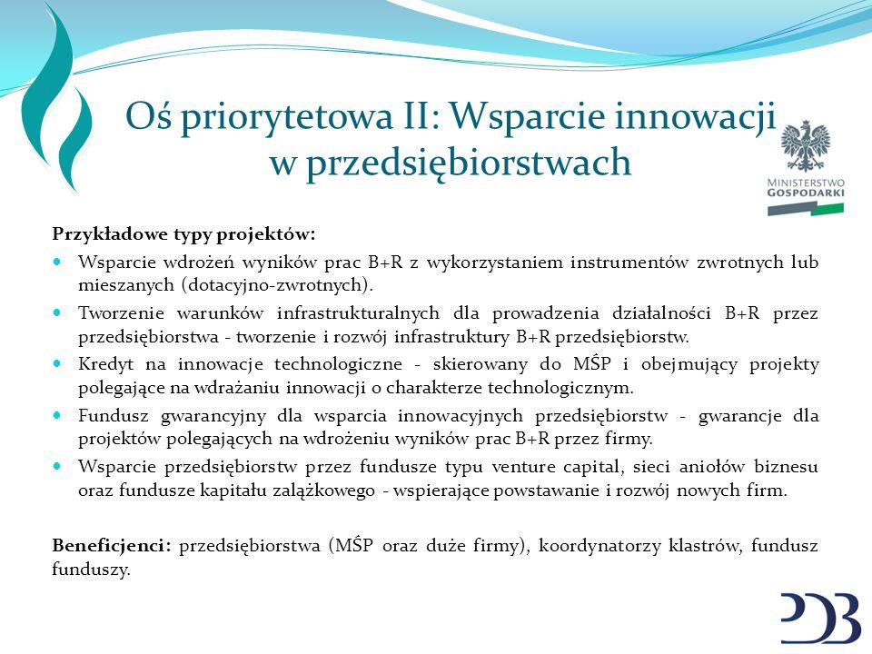 Oś priorytetowa II: Wsparcie innowacji w przedsiębiorstwach