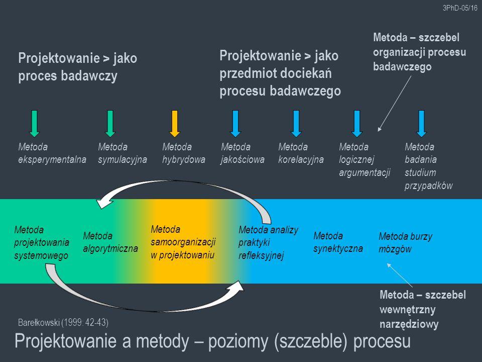 Projektowanie a metody – poziomy (szczeble) procesu