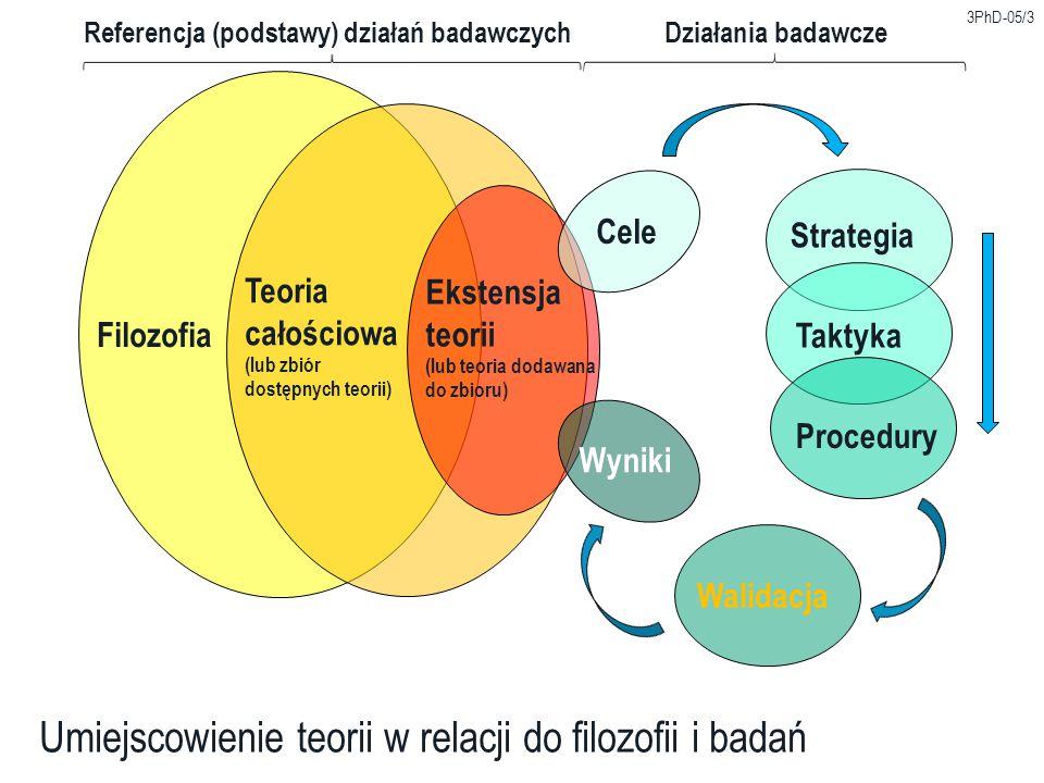 Umiejscowienie teorii w relacji do filozofii i badań