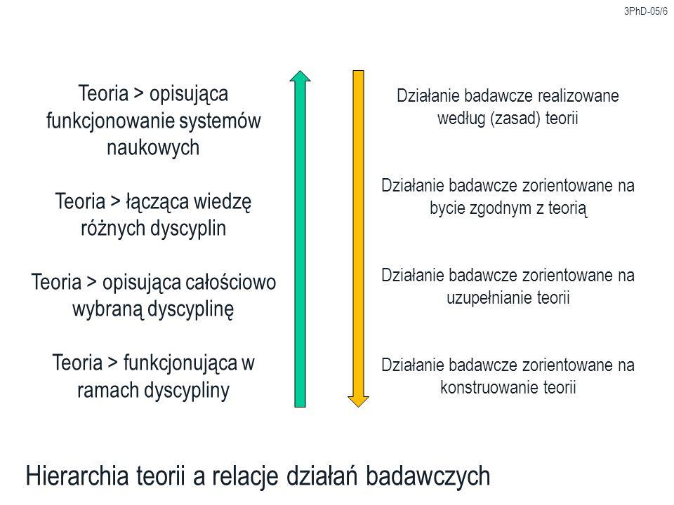 Hierarchia teorii a relacje działań badawczych