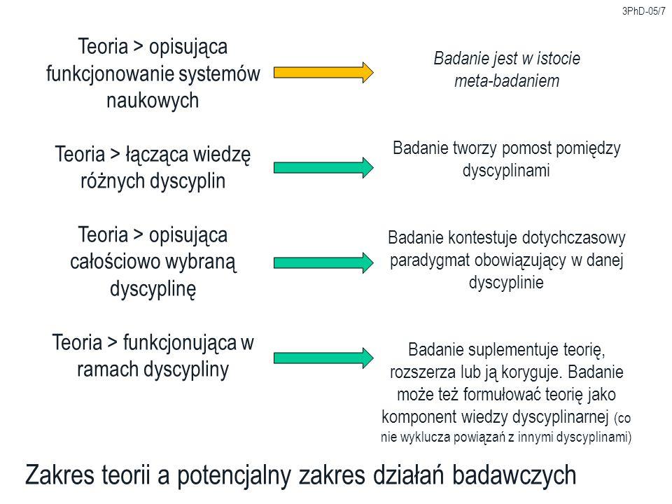 Zakres teorii a potencjalny zakres działań badawczych