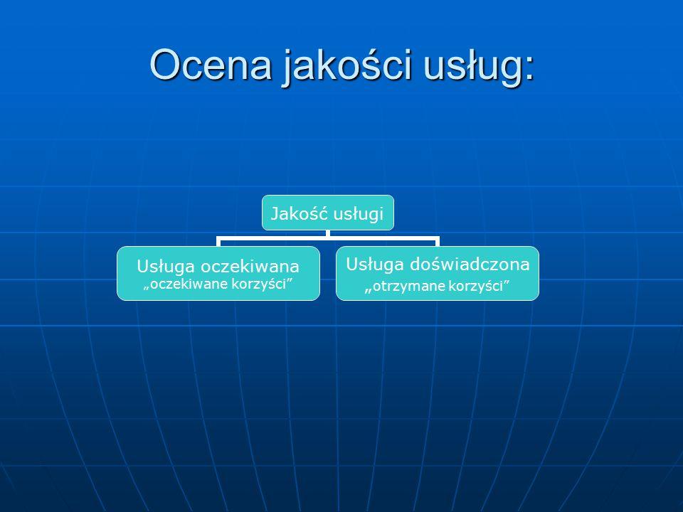 Ocena jakości usług: