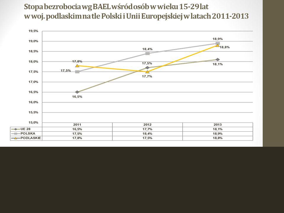 Stopa bezrobocia wg BAEL wśród osób w wieku 15-29 lat w woj