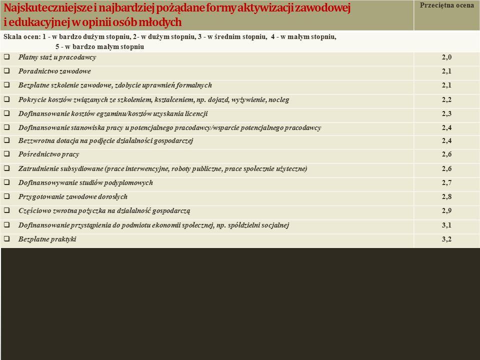 Najskuteczniejsze i najbardziej pożądane formy aktywizacji zawodowej i edukacyjnej w opinii osób młodych