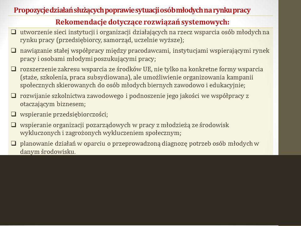 Rekomendacje dotyczące rozwiązań systemowych: