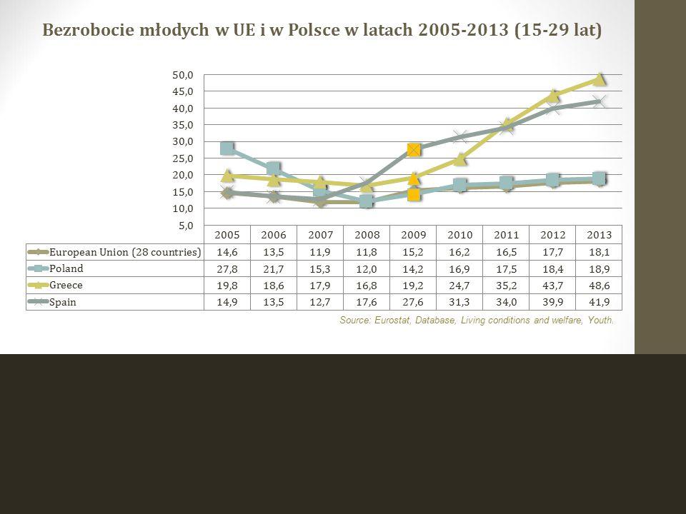Bezrobocie młodych w UE i w Polsce w latach 2005-2013 (15-29 lat)