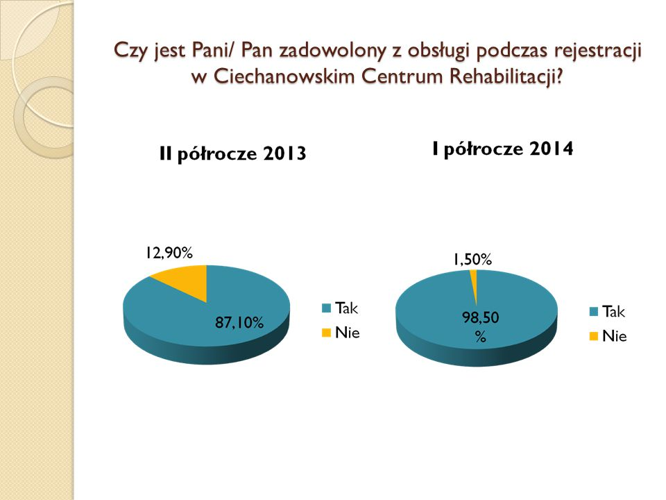 Czy jest Pani/ Pan zadowolony z obsługi podczas rejestracji w Ciechanowskim Centrum Rehabilitacji