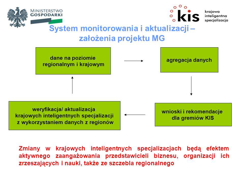 System monitorowania i aktualizacji – założenia projektu MG