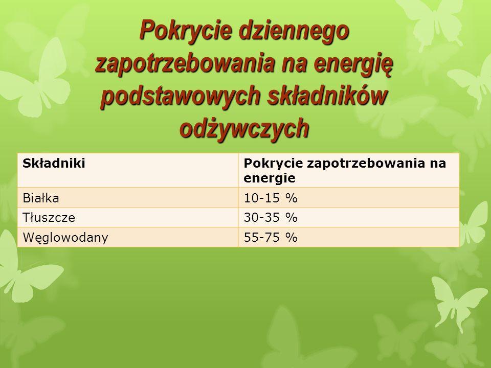 Pokrycie dziennego zapotrzebowania na energię podstawowych składników odżywczych