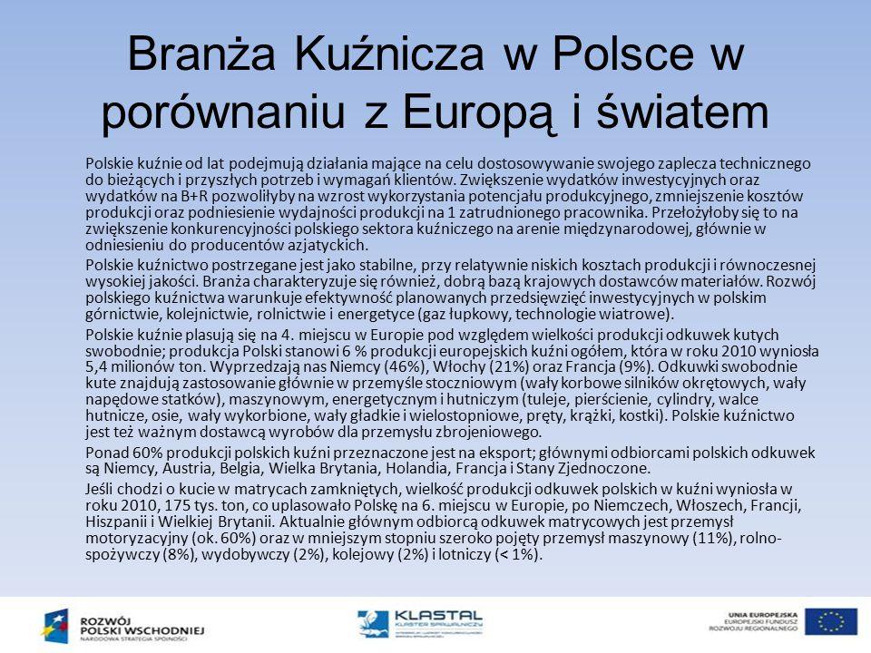 Branża Kuźnicza w Polsce w porównaniu z Europą i światem