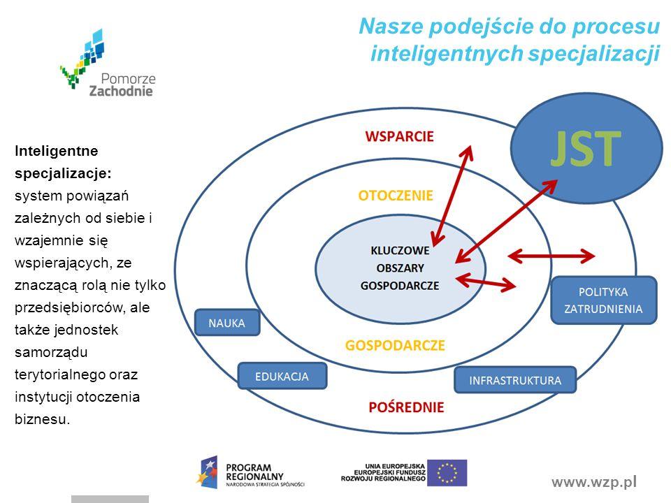 Nasze podejście do procesu inteligentnych specjalizacji