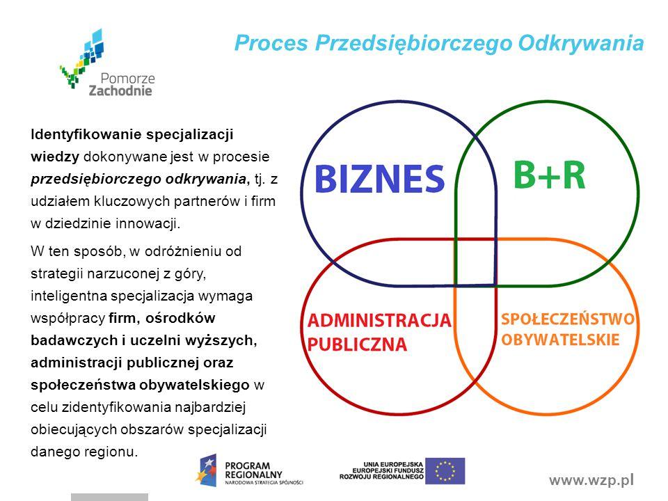 Proces Przedsiębiorczego Odkrywania
