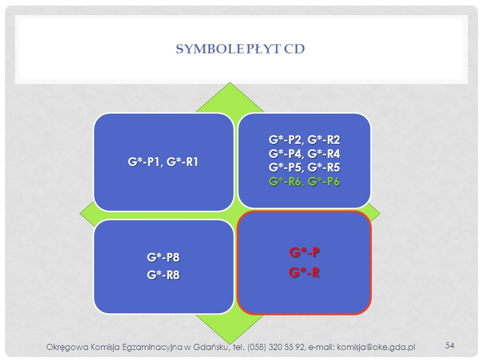 Symbole płyt cd G*-P G*-R G*-P2, G*-R2 G*-P4, G*-R4 G*-P1, G*-R1