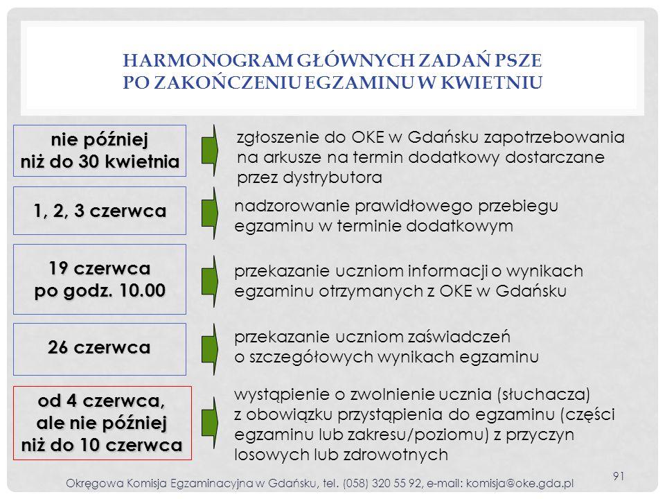 Harmonogram głównych zadań PSZE po zakończeniu egzaminu w kwietniu