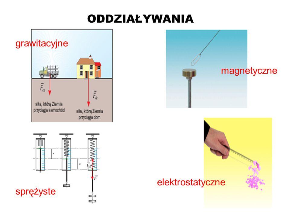 ODDZIAŁYWANIA grawitacyjne magnetyczne elektrostatyczne sprężyste