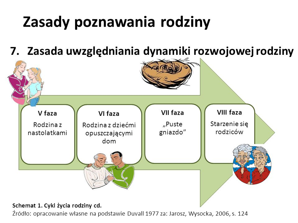 Zasady poznawania rodziny jako środowiska wychowawczego