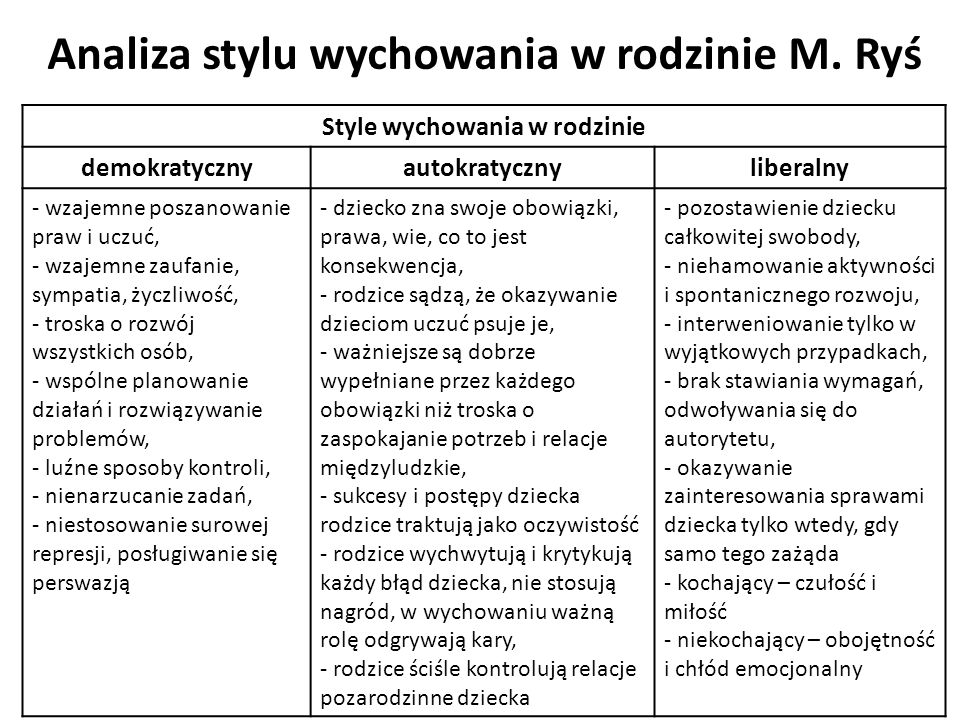 Analiza stylu wychowania w rodzinie M. Ryś