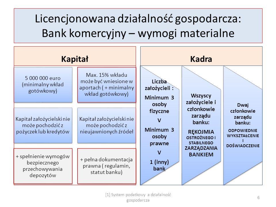 Licencjonowana działalność gospodarcza: Bank komercyjny – wymogi materialne