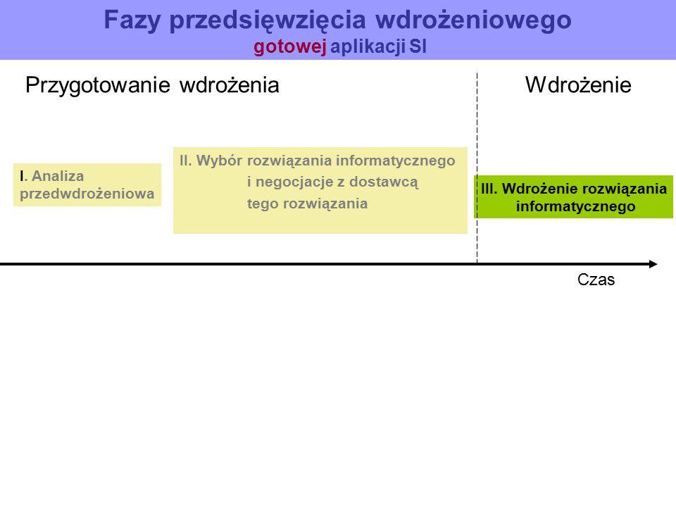 Fazy przedsięwzięcia wdrożeniowego gotowej aplikacji SI