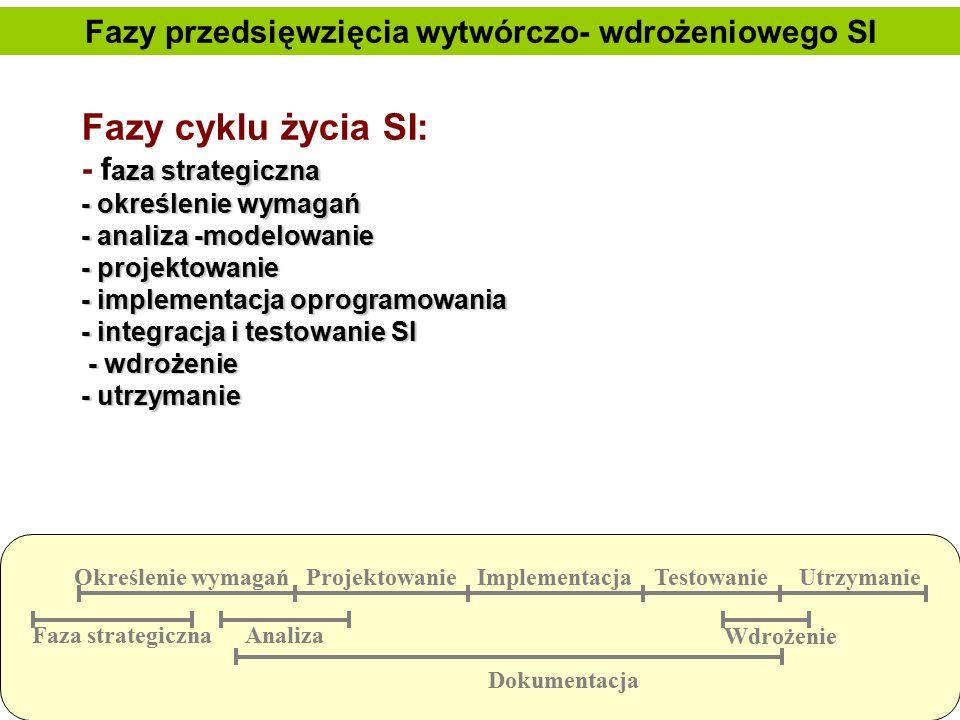 Fazy przedsięwzięcia wytwórczo- wdrożeniowego SI