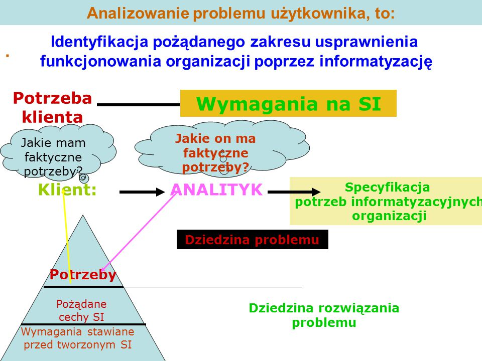 Analizowanie problemu użytkownika, to: