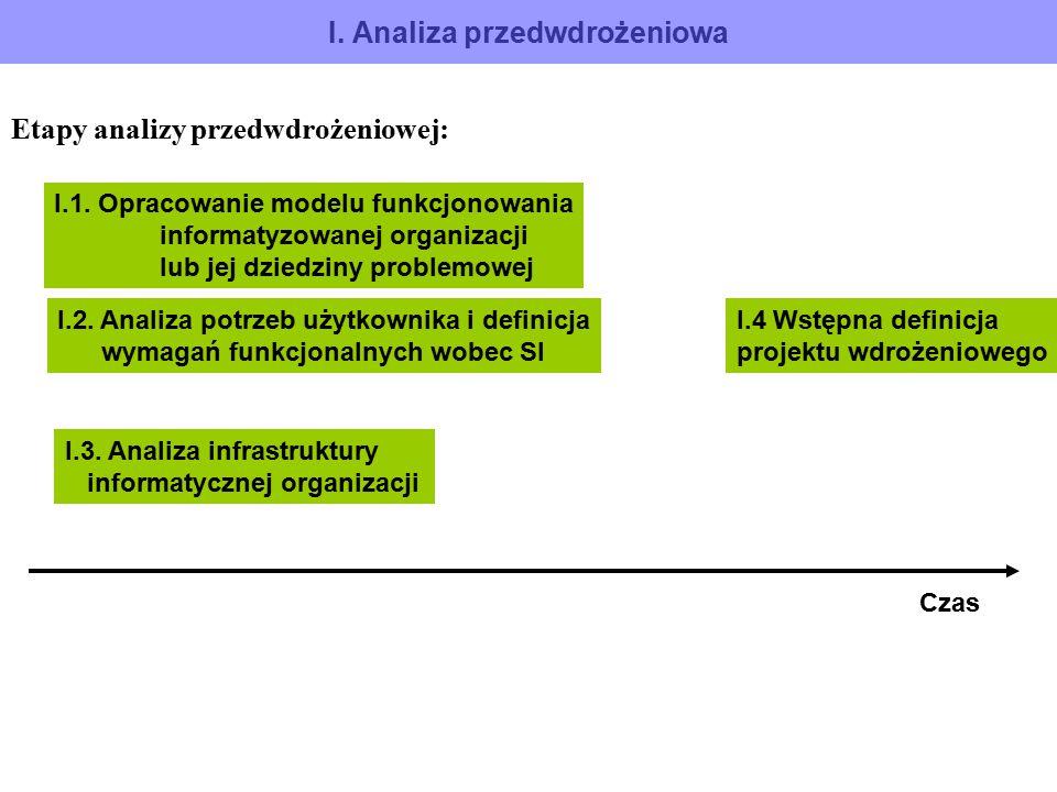 I. Analiza przedwdrożeniowa