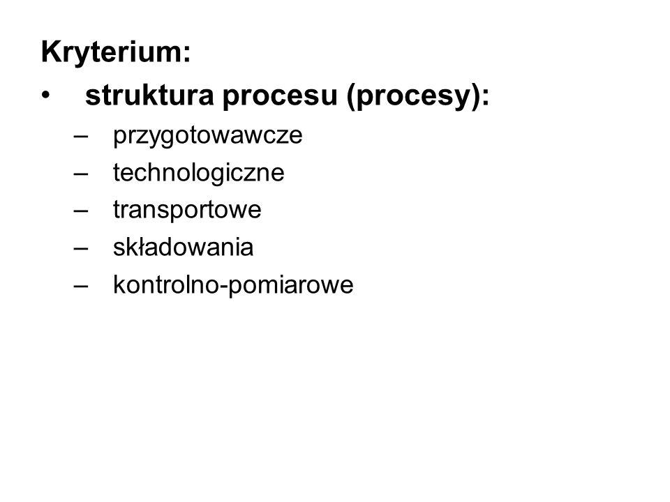 struktura procesu (procesy):