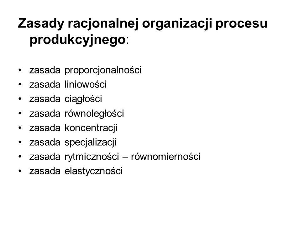 Zasady racjonalnej organizacji procesu produkcyjnego:
