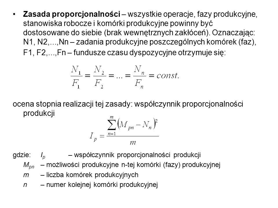 Zasada proporcjonalności – wszystkie operacje, fazy produkcyjne, stanowiska robocze i komórki produkcyjne powinny być dostosowane do siebie (brak wewnętrznych zakłóceń). Oznaczając: N1, N2,...,Nn – zadania produkcyjne poszczególnych komórek (faz), F1, F2,...,Fn – fundusze czasu dyspozycyjne otrzymuje się: