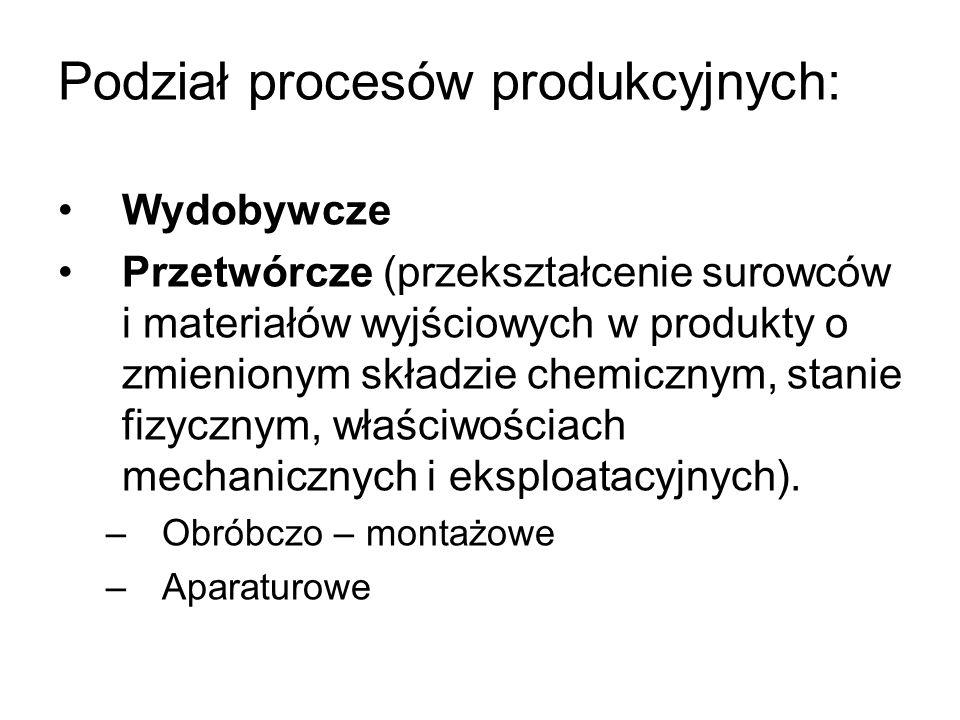 Podział procesów produkcyjnych: