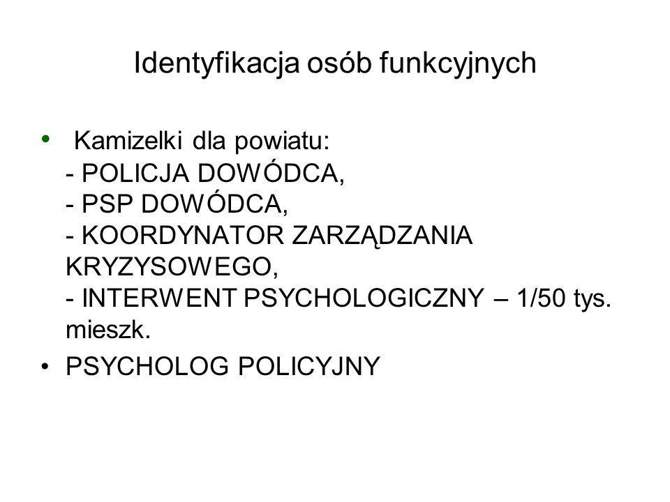 Identyfikacja osób funkcyjnych