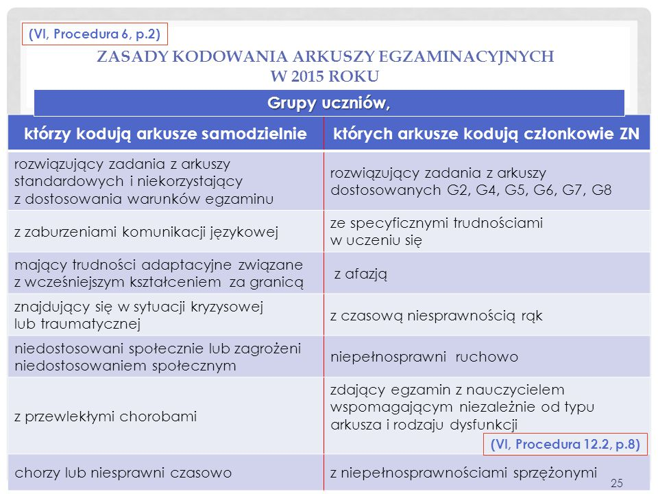 Zasady kodowania arkuszy egzaminacyjnych w 2015 roku