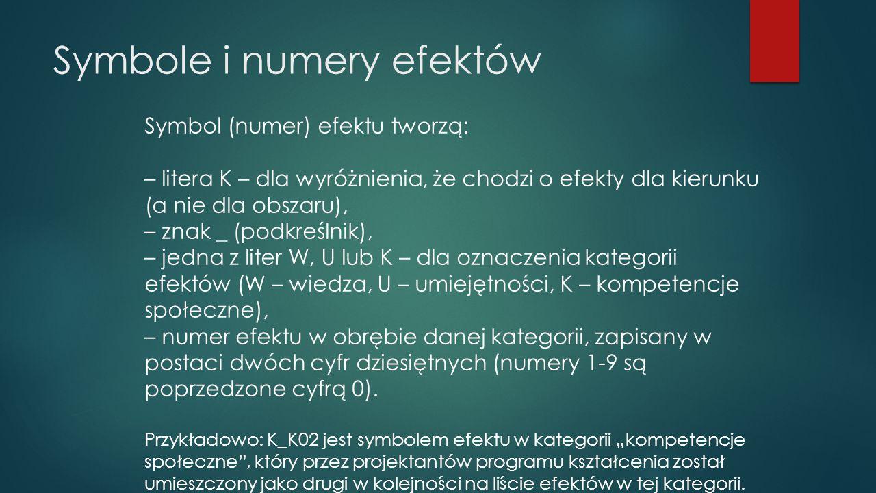 Symbole i numery efektów