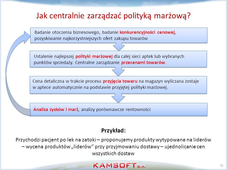 Jak centralnie zarządzać polityką marżową