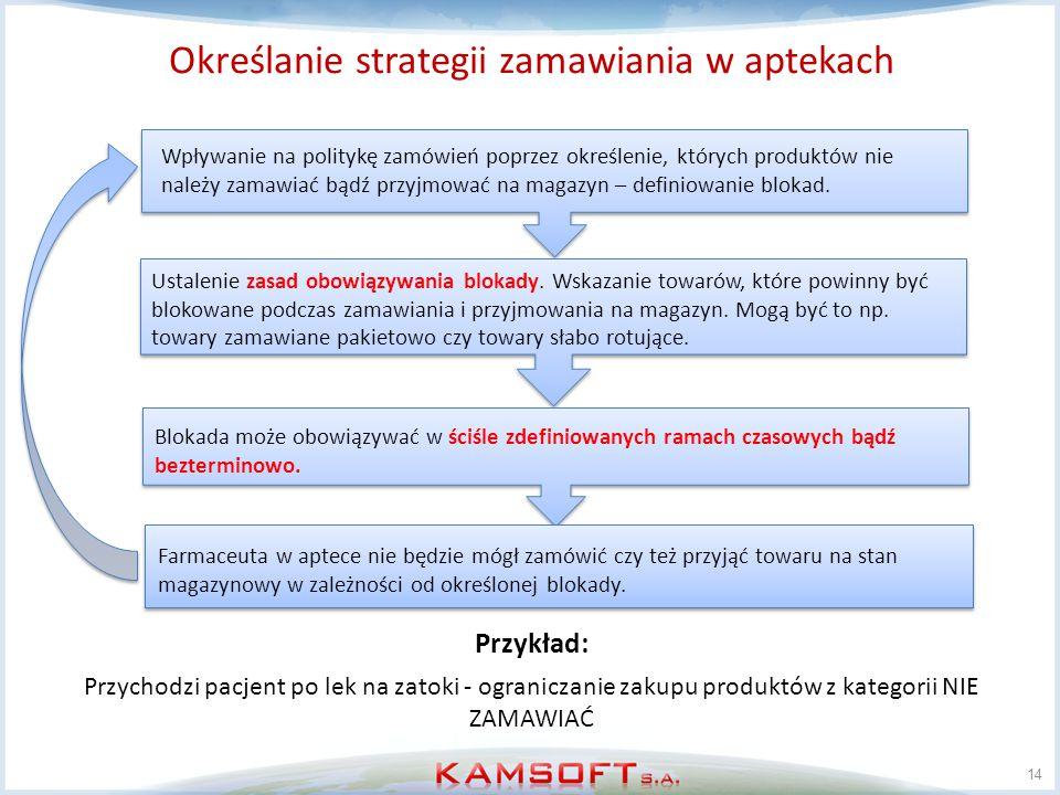 Określanie strategii zamawiania w aptekach