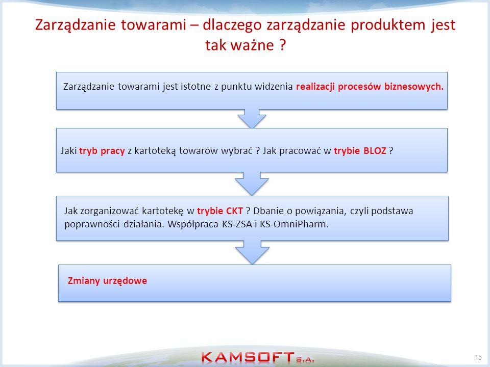 Zarządzanie towarami – dlaczego zarządzanie produktem jest tak ważne