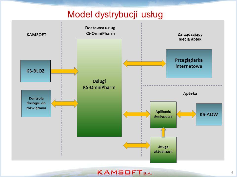 Model dystrybucji usług