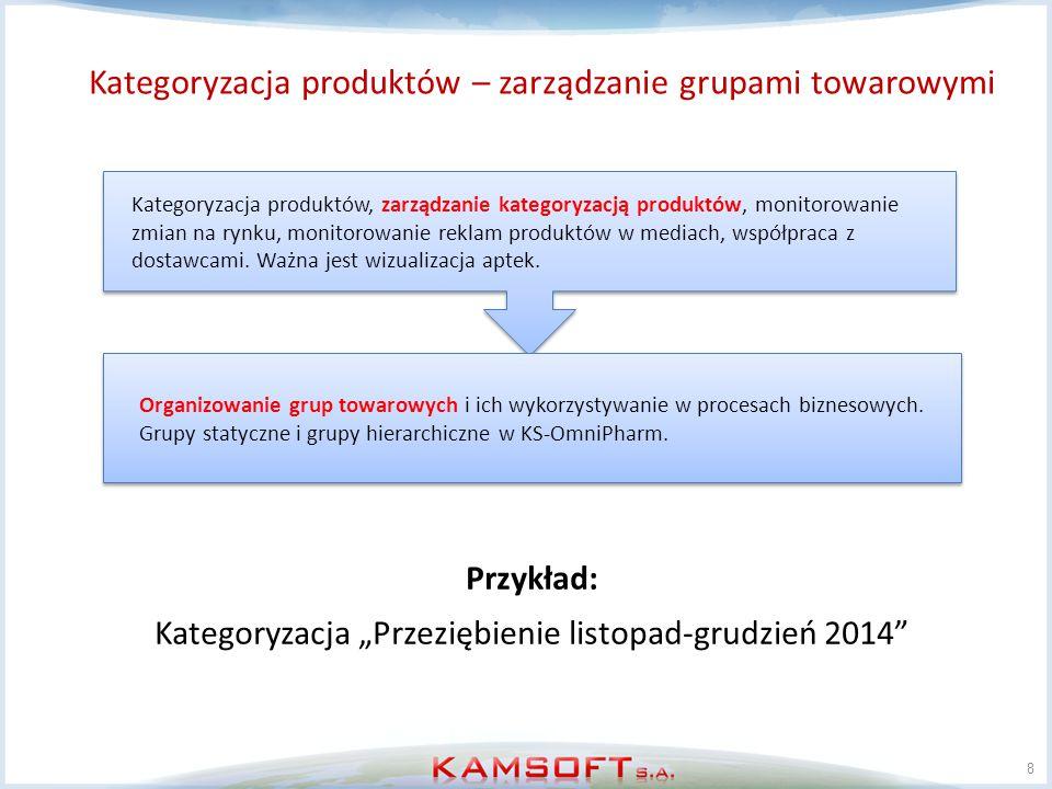 Kategoryzacja produktów – zarządzanie grupami towarowymi