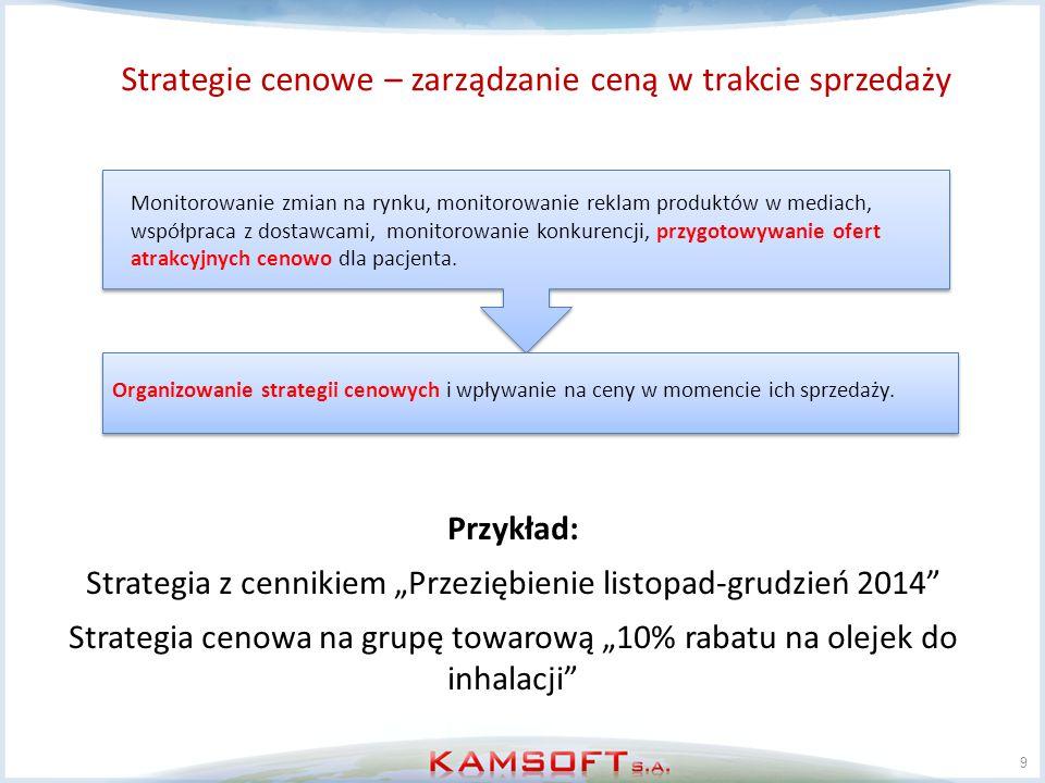 Strategie cenowe – zarządzanie ceną w trakcie sprzedaży
