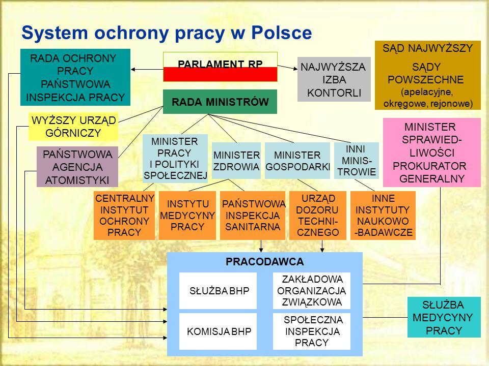 System ochrony pracy w Polsce