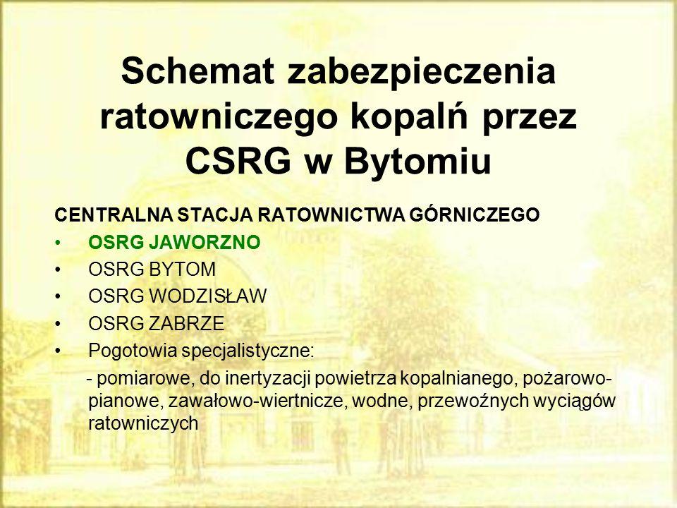 Schemat zabezpieczenia ratowniczego kopalń przez CSRG w Bytomiu