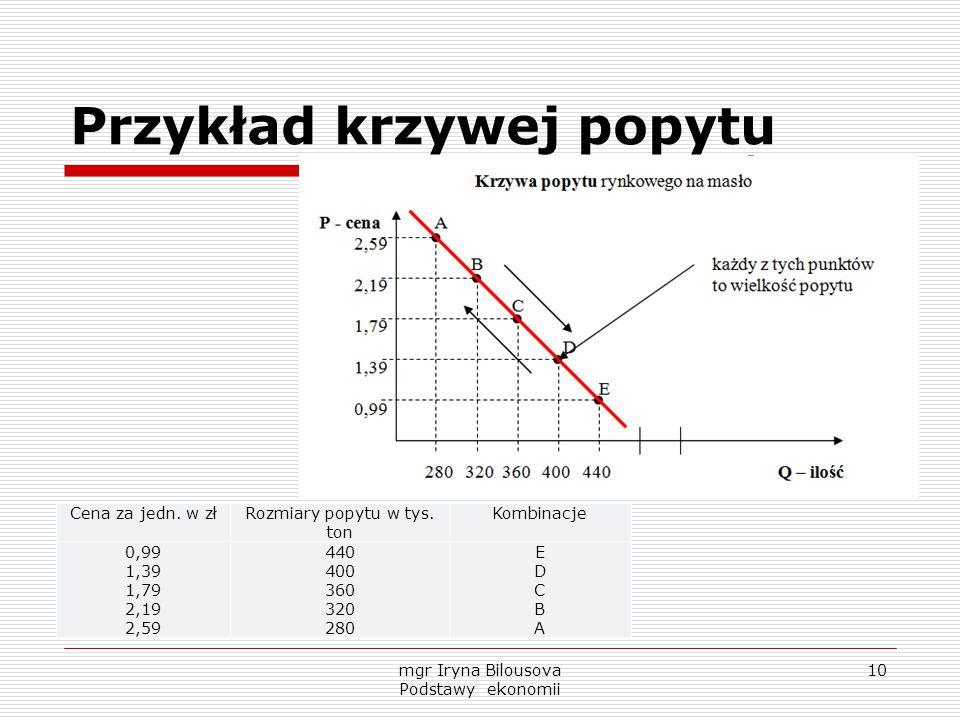 Przykład krzywej popytu