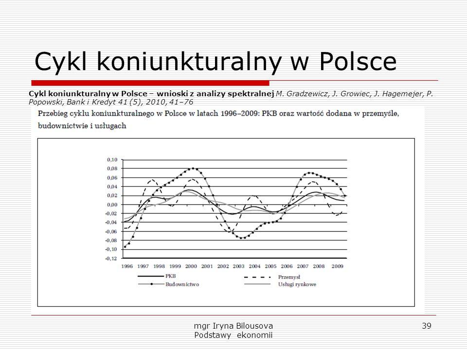 Cykl koniunkturalny w Polsce